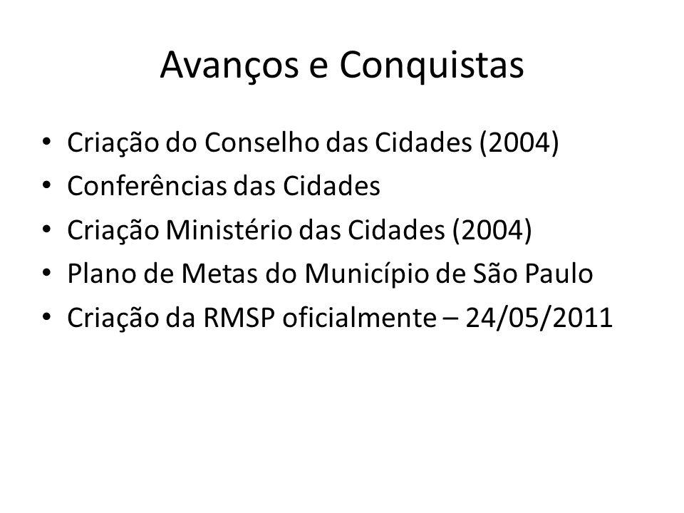 Avanços e Conquistas Criação do Conselho das Cidades (2004) Conferências das Cidades Criação Ministério das Cidades (2004) Plano de Metas do Município