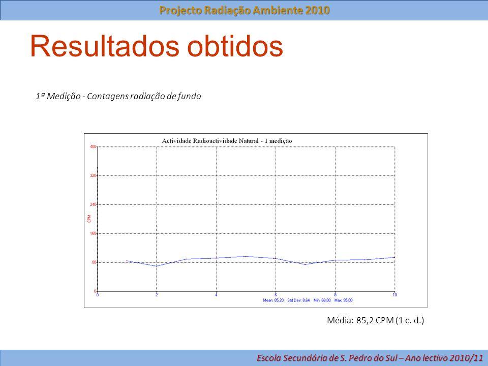 Resultados obtidos 1ª Medição - Contagens radiação de fundo Média: 85,2 CPM (1 c. d.) Projecto Radiação Ambiente 2010 Escola Secundária de S. Pedro do