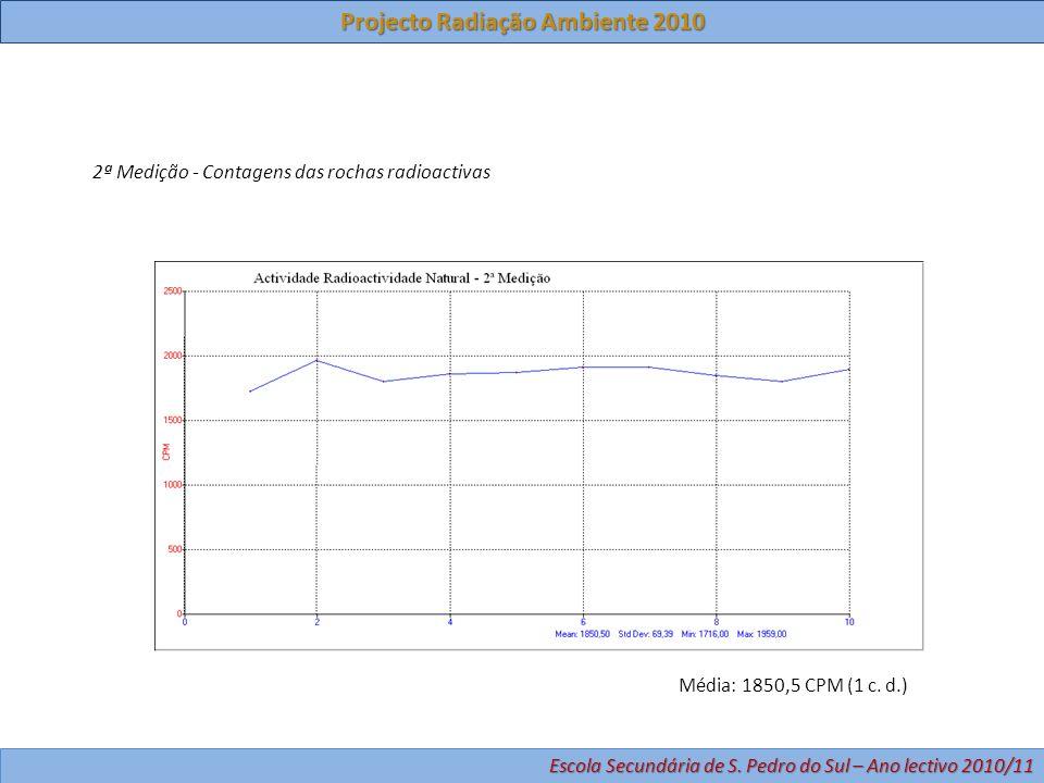 2ª Medição - Contagens das rochas radioactivas Média: 1850,5 CPM (1 c. d.) Projecto Radiação Ambiente 2010 Escola Secundária de S. Pedro do Sul – Ano