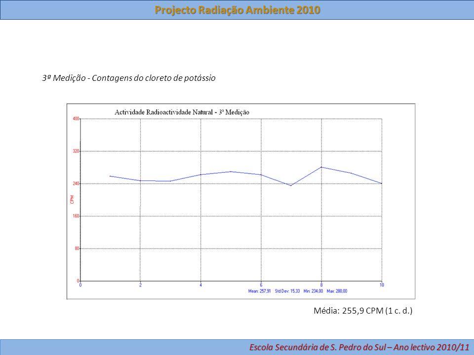 3ª Medição - Contagens do cloreto de potássio Média: 255,9 CPM (1 c. d.) Projecto Radiação Ambiente 2010 Escola Secundária de S. Pedro do Sul – Ano le