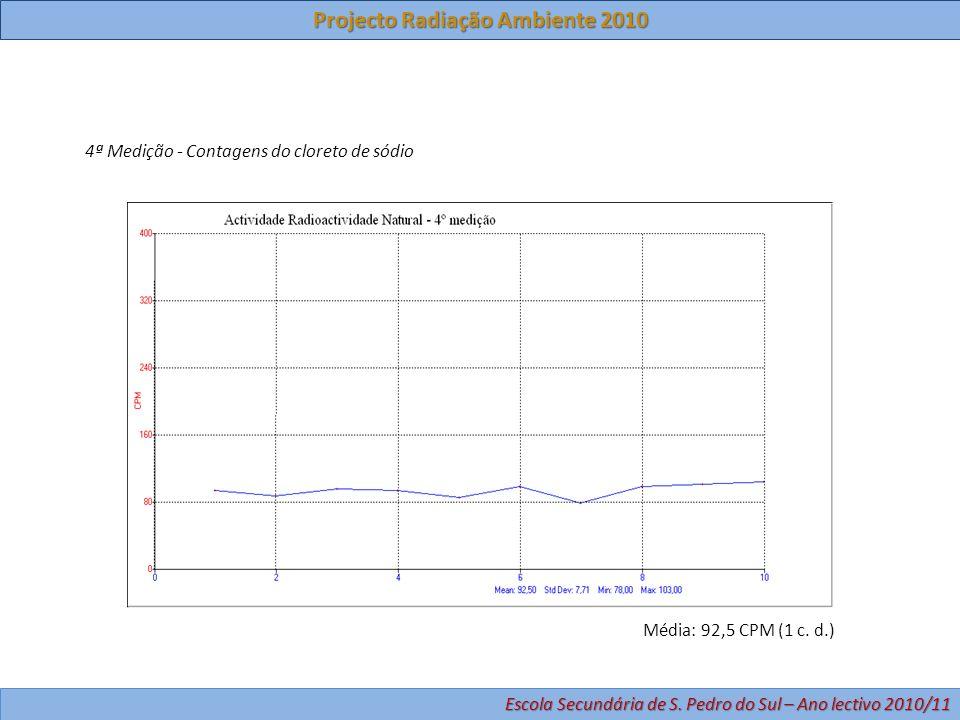 4ª Medição - Contagens do cloreto de sódio Média: 92,5 CPM (1 c. d.) Projecto Radiação Ambiente 2010 Escola Secundária de S. Pedro do Sul – Ano lectiv