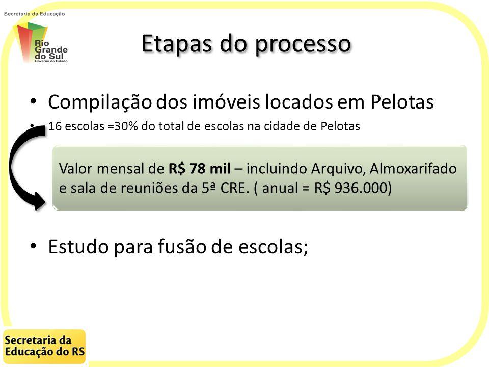 Etapas do processo Compilação dos imóveis locados em Pelotas 16 escolas =30% do total de escolas na cidade de Pelotas Estudo para fusão de escolas; Va