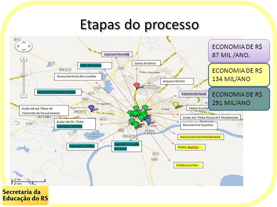 Etapas do processo ECONOMIA DE R$ 87 MIL /ANO. ECONOMIA DE R$ 134 MIL/ANO ECONOMIA DE R$ 291 MIL/ANO