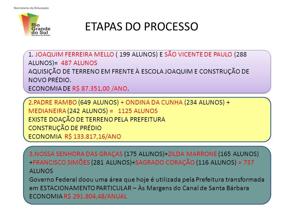 ETAPAS DO PROCESSO 1. JOAQUIM FERREIRA MELLO ( 199 ALUNOS) E SÃO VICENTE DE PAULO (288 ALUNOS)= 487 ALUNOS AQUISIÇÃO DE TERRENO EM FRENTE À ESCOLA JOA
