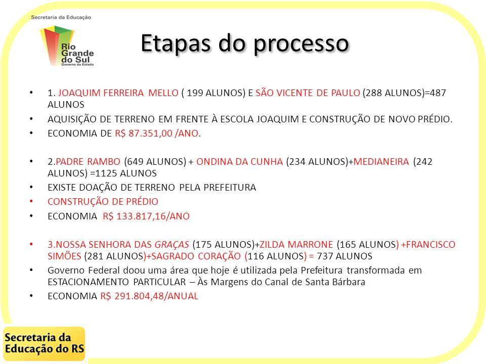 Etapas do processo 1. JOAQUIM FERREIRA MELLO ( 199 ALUNOS) E SÃO VICENTE DE PAULO (288 ALUNOS)=487 ALUNOS AQUISIÇÃO DE TERRENO EM FRENTE À ESCOLA JOAQ