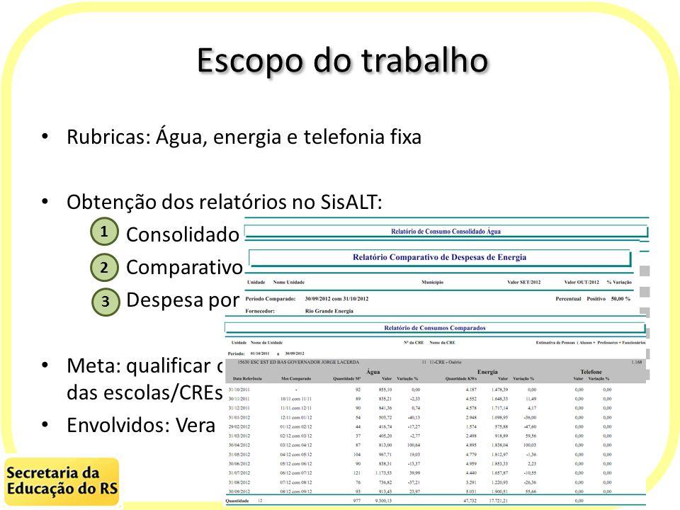 Escopo do trabalho Rubricas: Água, energia e telefonia fixa Obtenção dos relatórios no SisALT: Consolidado Comparativo Despesa por unidade Meta: quali