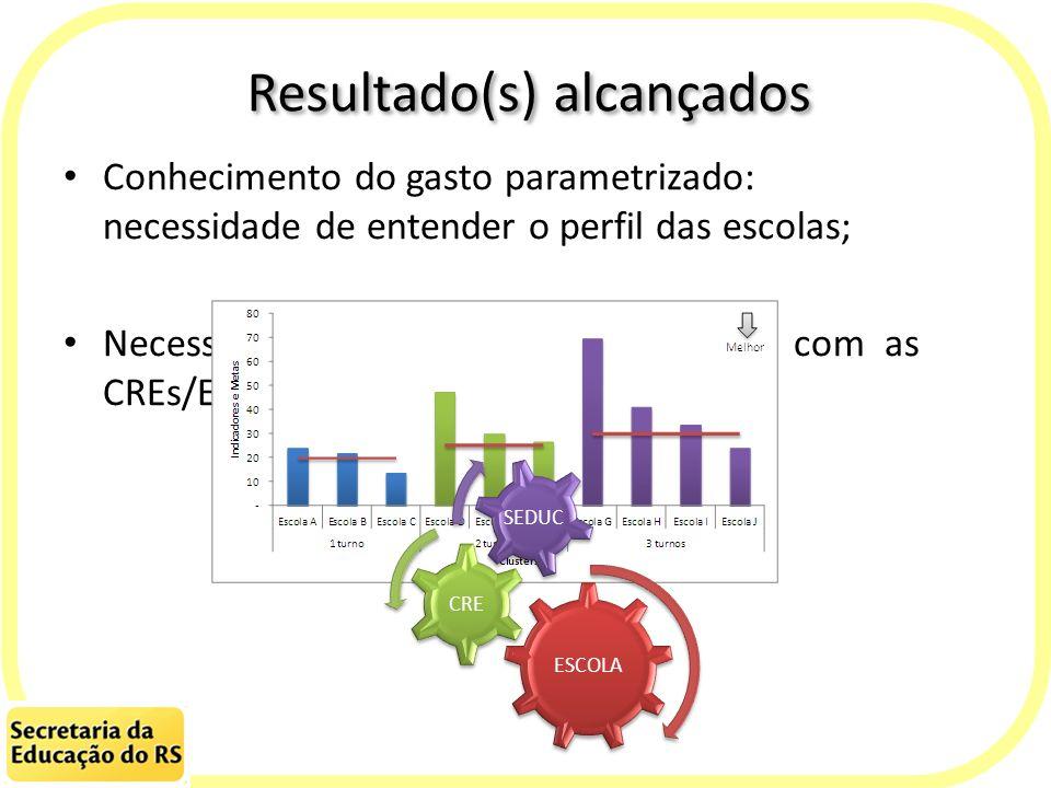 Resultado(s) alcançados Conhecimento do gasto parametrizado: necessidade de entender o perfil das escolas; Necessidade de um canal especializado com a