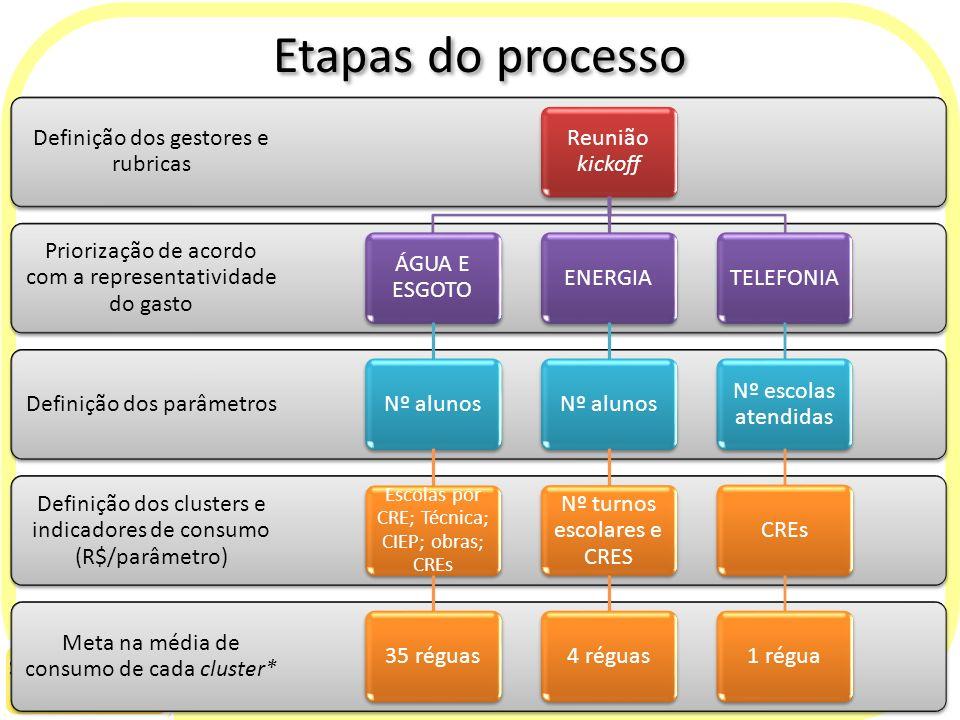 Etapas do processo Meta na média de consumo de cada cluster* Definição dos clusters e indicadores de consumo (R$/parâmetro) Definição dos parâmetros P