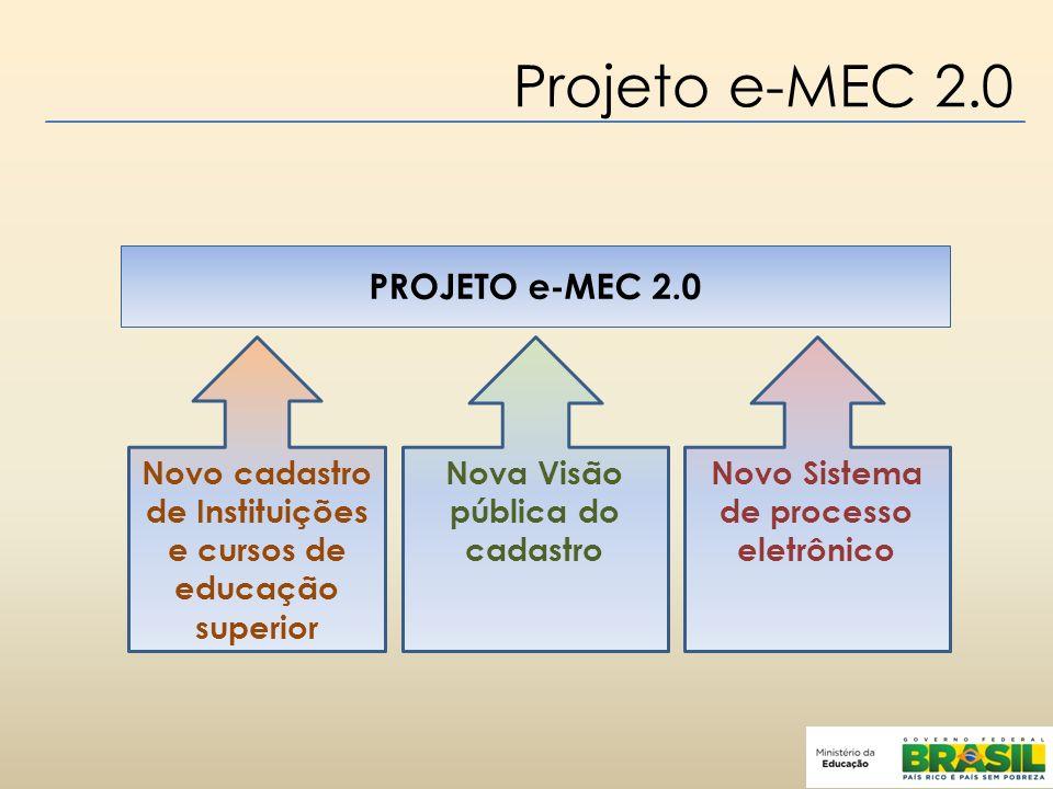 Projeto e-MEC 2.0 Novo cadastro de Instituições e cursos de educação superior Nova Visão pública do cadastro Novo Sistema de processo eletrônico PROJETO e-MEC 2.0
