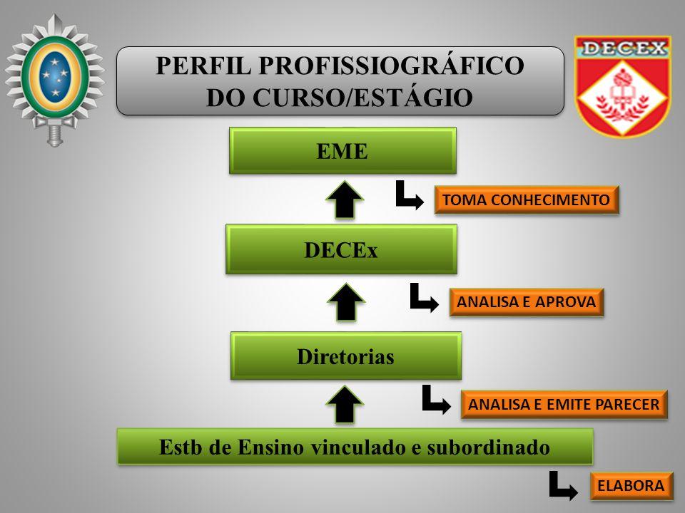 PERFIL PROFISSIOGRÁFICO DO CURSO/ESTÁGIO PERFIL PROFISSIOGRÁFICO DO CURSO/ESTÁGIO EME DECEx Estb de Ensino vinculado e subordinado ANALISA E EMITE PAR
