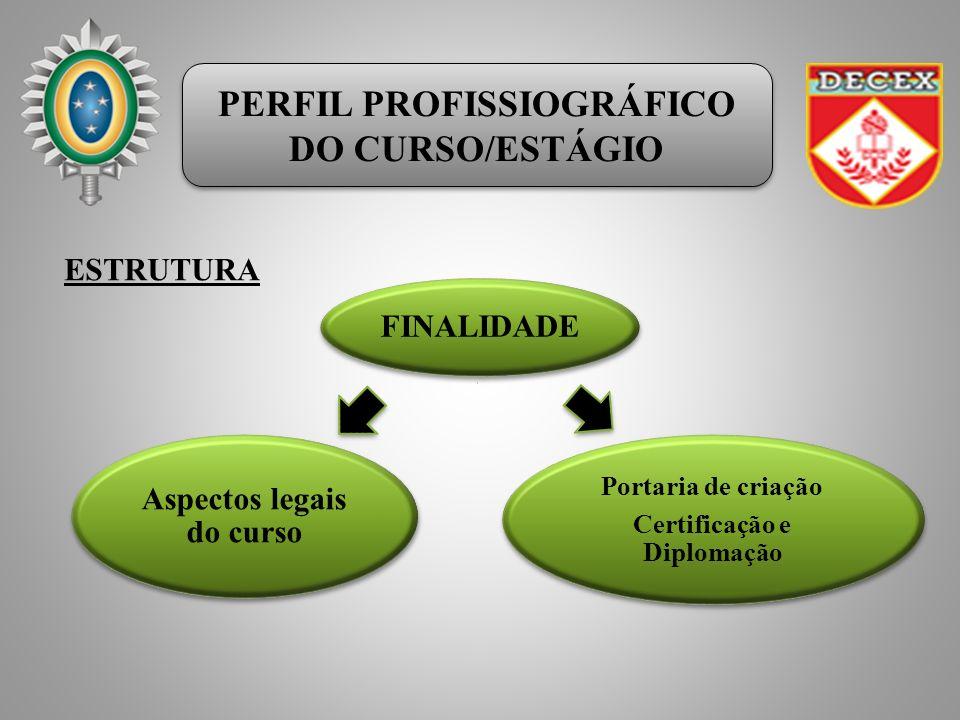 PERFIL PROFISSIOGRÁFICO DO CURSO/ESTÁGIO PERFIL PROFISSIOGRÁFICO DO CURSO/ESTÁGIO FINALIDADE Aspectos legais do curso Portaria de criação Certificação e Diplomação ESTRUTURA