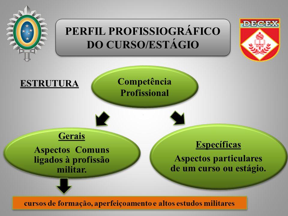 PERFIL PROFISSIOGRÁFICO DO CURSO/ESTÁGIO PERFIL PROFISSIOGRÁFICO DO CURSO/ESTÁGIO Gerais Aspectos Comuns ligados à profissão militar. Específicas Aspe