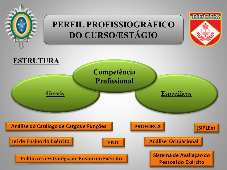 PERFIL PROFISSIOGRÁFICO DO CURSO/ESTÁGIO PERFIL PROFISSIOGRÁFICO DO CURSO/ESTÁGIO Gerais Específicas Análise Ocupacional ESTRUTURA Competência Profissional Análise do Catálogo de Cargos e Funções (SIPLEx) PROFORÇA Política e a Estratégia de Ensino do Exército Lei de Ensino do Exército END Sistema de Avaliação do Pessoal do Exército