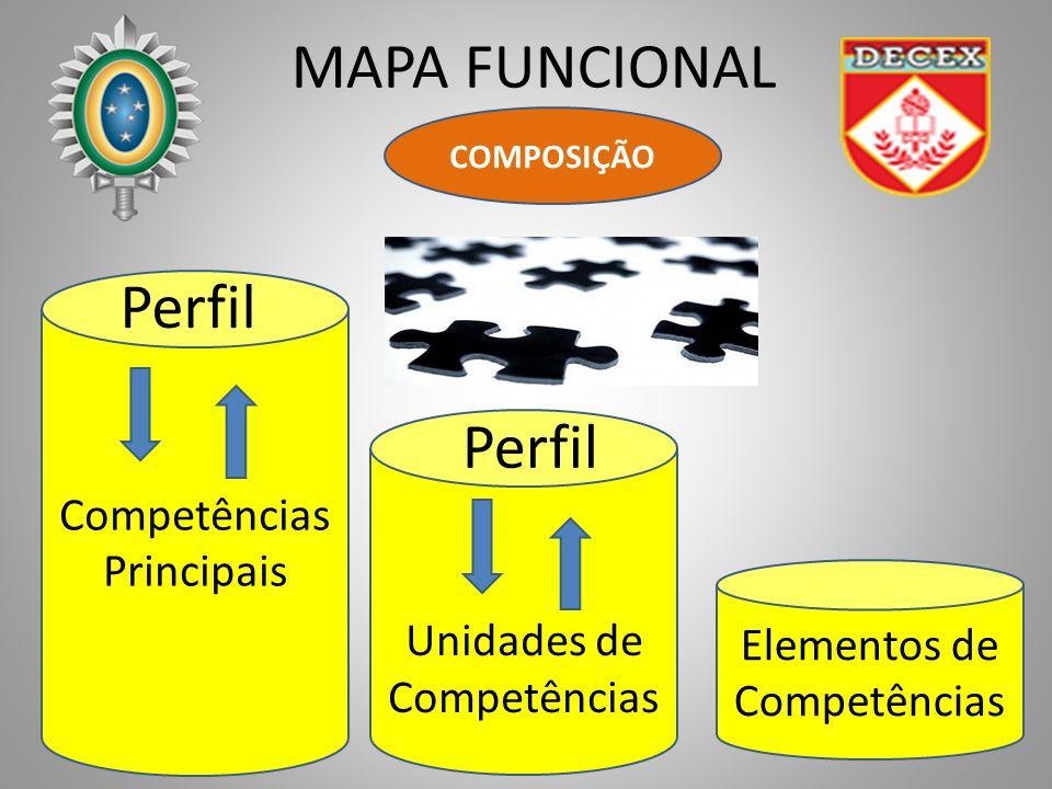MAPA FUNCIONAL COMPOSIÇÃO Elementos de Competências Principais Unidades de Competências Perfil