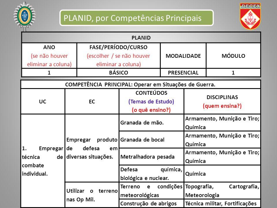 PLANID, por Competências Principais PLANID ANO (se não houver eliminar a coluna) FASE/PERÍODO/CURSO (escolher / se não houver eliminar a coluna) MODAL
