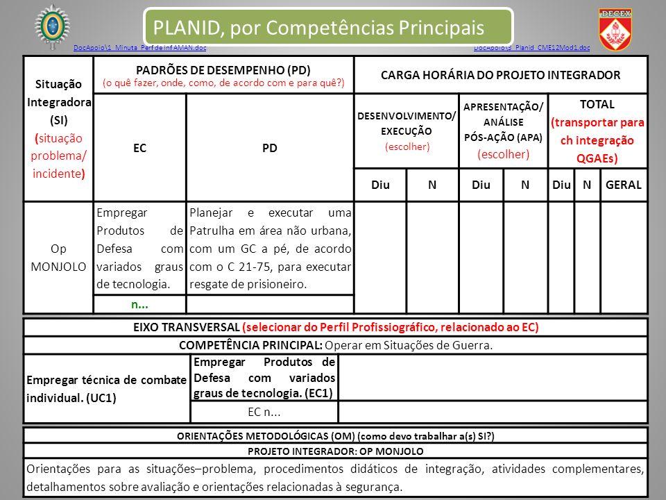 DocApoio\3_Planid_CME12Mod1.doc PLANID, por Competências Principais Situação Integradora (SI) (situação problema/ incidente) PADRÕES DE DESEMPENHO (PD) (o quê fazer, onde, como, de acordo com e para quê?) CARGA HORÁRIA DO PROJETO INTEGRADOR ECPD DESENVOLVIMENTO/ EXECUÇÃO (escolher) APRESENTAÇÃO/ ANÁLISE PÓS-AÇÃO (APA) (escolher) TOTAL (transportar para ch integração QGAEs) DiuN N NGERAL Op MONJOLO Empregar Produtos de Defesa com variados graus de tecnologia.