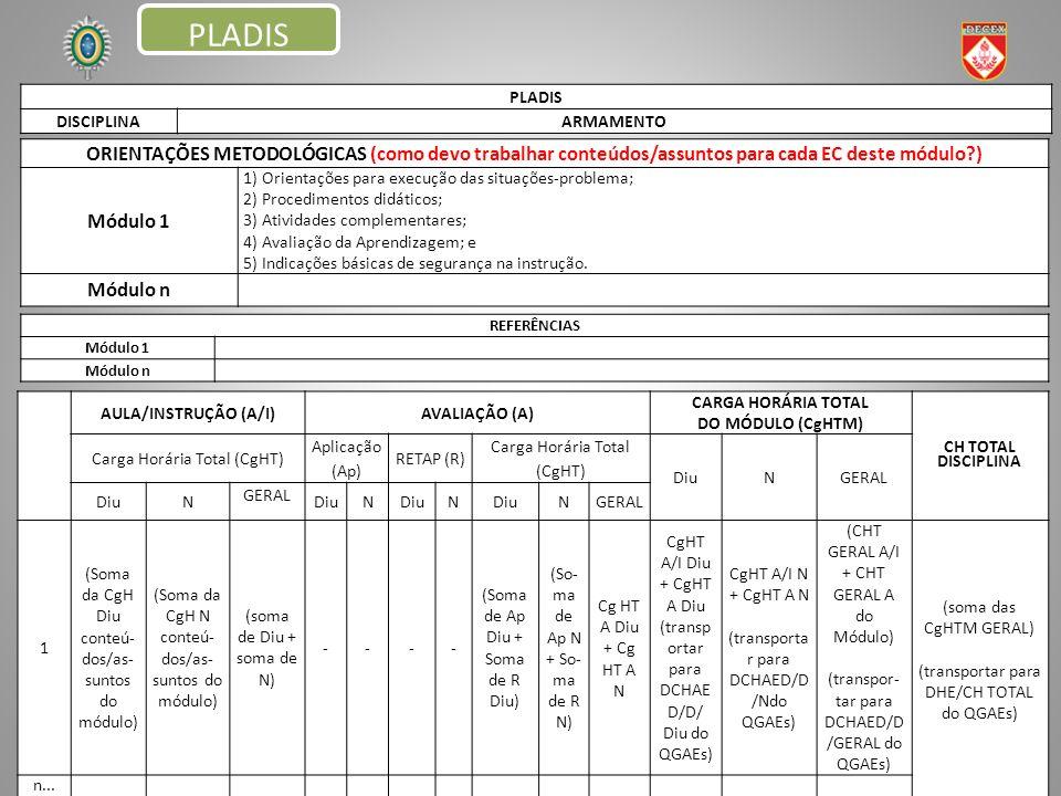PLADIS DISCIPLINAARMAMENTO ORIENTAÇÕES METODOLÓGICAS (como devo trabalhar conteúdos/assuntos para cada EC deste módulo?) Módulo 1 1) Orientações para execução das situações-problema; 2) Procedimentos didáticos; 3) Atividades complementares; 4) Avaliação da Aprendizagem; e 5) Indicações básicas de segurança na instrução.