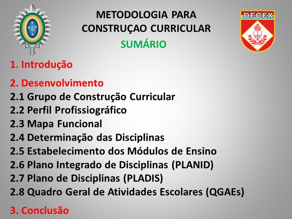 METODOLOGIA PARA CONSTRUÇAO CURRICULAR 1 – Perfil Profissiográfico 2 – Mapa Funcional 3 – Determinação das Disciplinas 4 – Estabelecimento dos Módulos 5 – Plano Integrado de Disciplinas (PLANID) 6 – Plano de Disciplinas (PLADIS) 7 – Quadro Geral de Atividades Escolares (QGAEs)