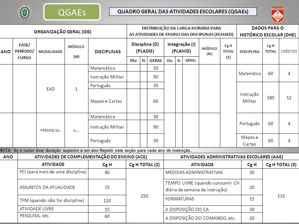 QUADRO GERAL DAS ATIVIDADES ESCOLARES (QGAEs) ORGANIZAÇÃO GERAL (OG) DISTRIBUIÇÃO DA CARGA HORÁRIA PARA AS ATIVIDADES DE ENSINO DAS DISCIPLINAS (DCHAED) DADOS PARA O HISTÓRICO ESCOLAR (DHE) ANO FASE/ PERÍODO/ CURSO MODALIDADE MÓDULO (M) DISCIPLINAS Disciplina (D) (PLADIS) Integração (I) (PLANID) MÓDULO (M) Cg H TOTAL (1) DISCIPLINA Cg H TOTAL CRÉDITOS DiuNGERAL DiuN GERAL EAD1 Matemática 30 M atemática 604 Instrução Militar 90 Português 30 Instrução Militar 18012 Mapas e Cartas 60 PRESENCIAL n...