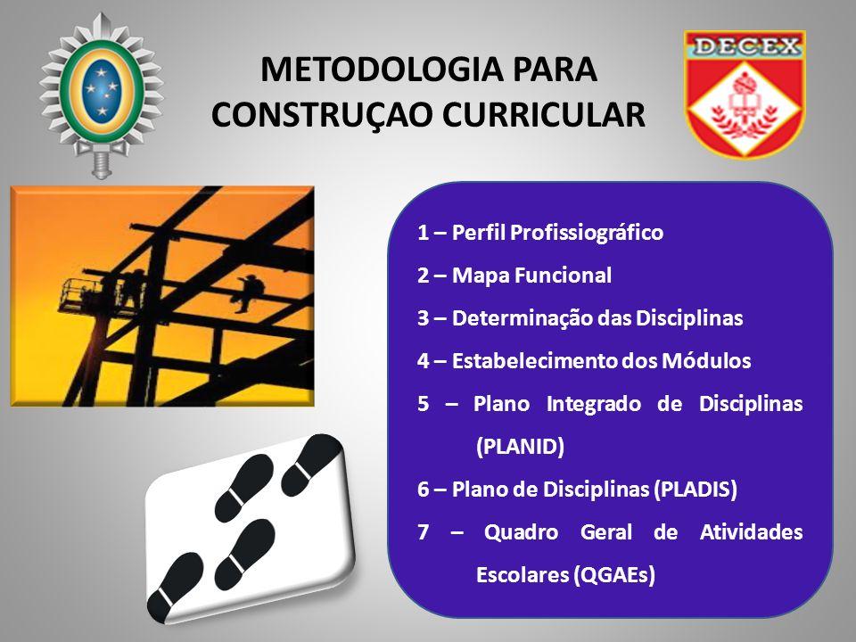 METODOLOGIA PARA CONSTRUÇAO CURRICULAR 1 – Perfil Profissiográfico 2 – Mapa Funcional 3 – Determinação das Disciplinas 4 – Estabelecimento dos Módulos