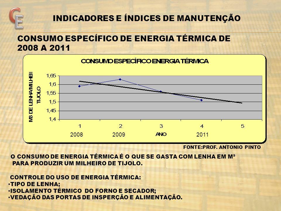 FONTE:PROF. ANTONIO PINTO CONSUMO ESPECÍFICO DE ENERGIA TÉRMICA DE 2008 A 2011 200820092011 O CONSUMO DE ENERGIA TÉRMICA É O QUE SE GASTA COM LENHA EM