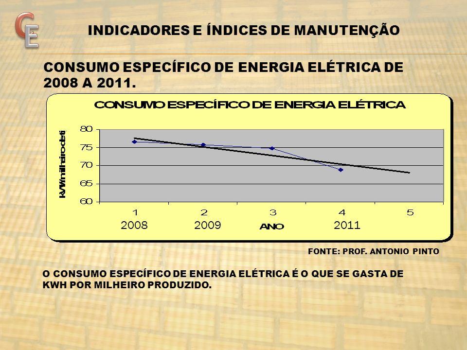 CONSUMO ESPECÍFICO DE ENERGIA ELÉTRICA DE 2008 A 2011. 200820092011 FONTE: PROF. ANTONIO PINTO O CONSUMO ESPECÍFICO DE ENERGIA ELÉTRICA É O QUE SE GAS