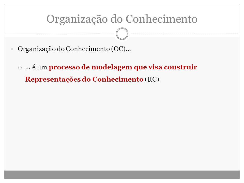 Organização do Conhecimento (OC)...... é um processo de modelagem que visa construir Representações do Conhecimento (RC).