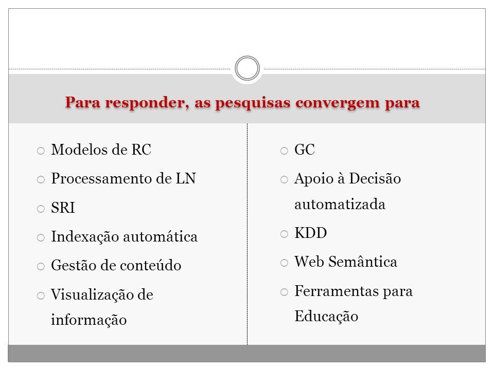 Para responder, as pesquisas convergem para Modelos de RC Processamento de LN SRI Indexação automática Gestão de conteúdo Visualização de informação G