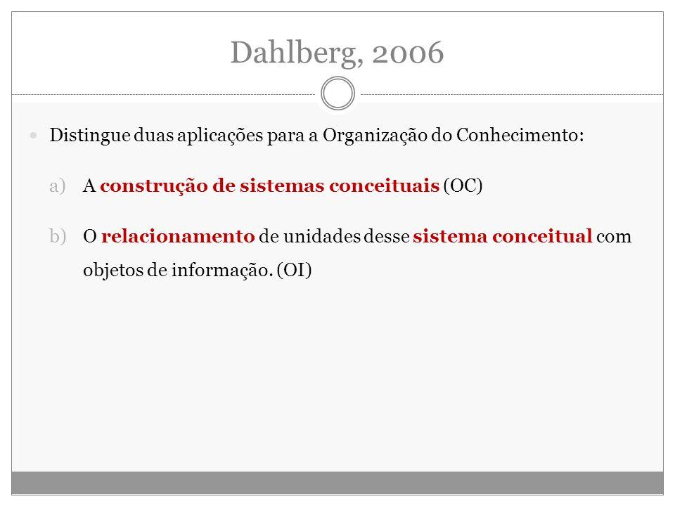 Dahlberg, 2006 Distingue duas aplicações para a Organização do Conhecimento: a)A construção de sistemas conceituais (OC) b)O relacionamento de unidade