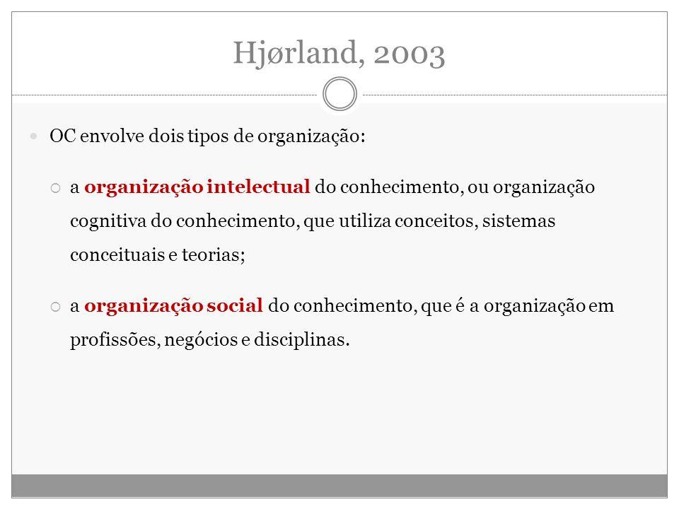 Hjørland, 2003 OC envolve dois tipos de organização: a organização intelectual do conhecimento, ou organização cognitiva do conhecimento, que utiliza