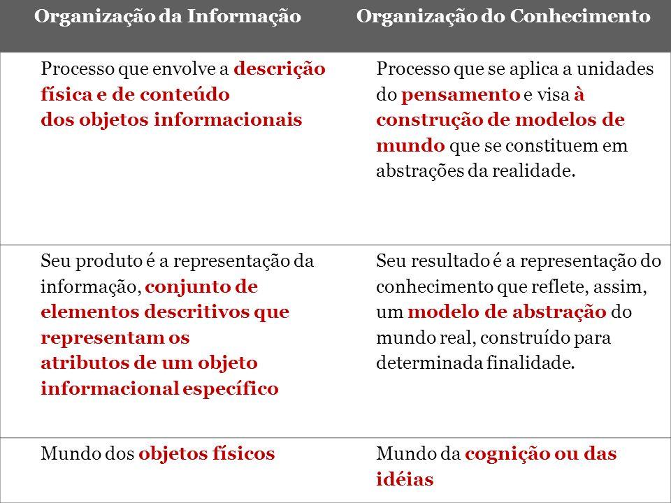 Organização da InformaçãoOrganização do Conhecimento Processo que envolve a descrição física e de conteúdo dos objetos informacionais Processo que se