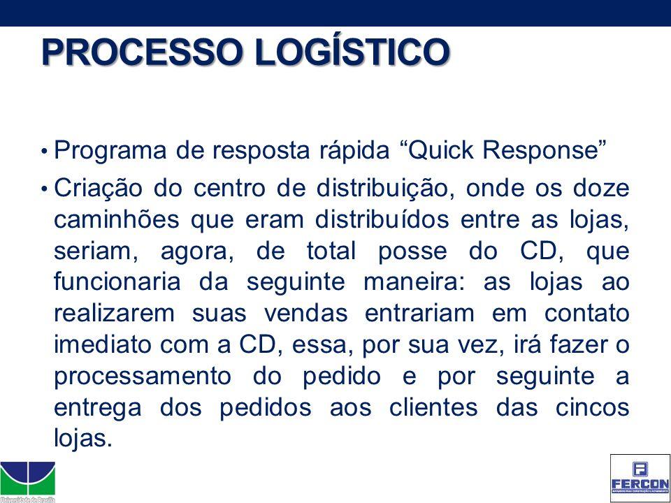 PROCESSO LOGÍSTICO Programa de resposta rápida Quick Response Criação do centro de distribuição, onde os doze caminhões que eram distribuídos entre as