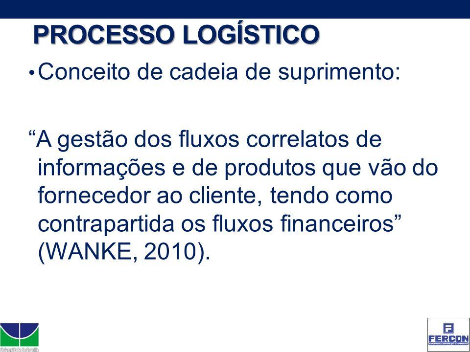 PROCESSO LOGÍSTICO Conceito de cadeia de suprimento: A gestão dos fluxos correlatos de informações e de produtos que vão do fornecedor ao cliente, ten