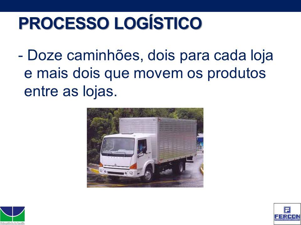 PROCESSO LOGÍSTICO - Doze caminhões, dois para cada loja e mais dois que movem os produtos entre as lojas.