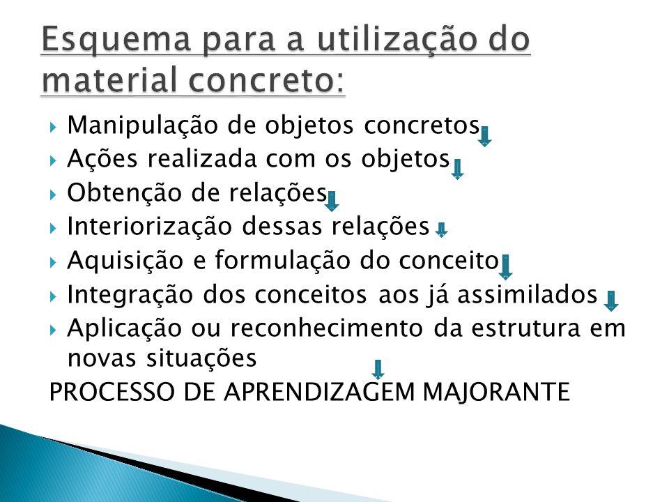 Manipulação de objetos concretos Ações realizada com os objetos Obtenção de relações Interiorização dessas relações Aquisição e formulação do conceito