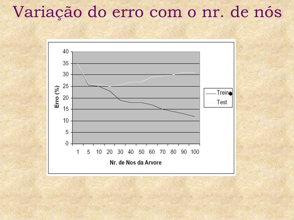 * Definição: Uma árvore de decisão d faz sobre-ajustamento aos dados se existir uma árvore d´ tal que: d tem menor erro que d´ no conjunto de treinamento mas d´ tem menor erro na população.