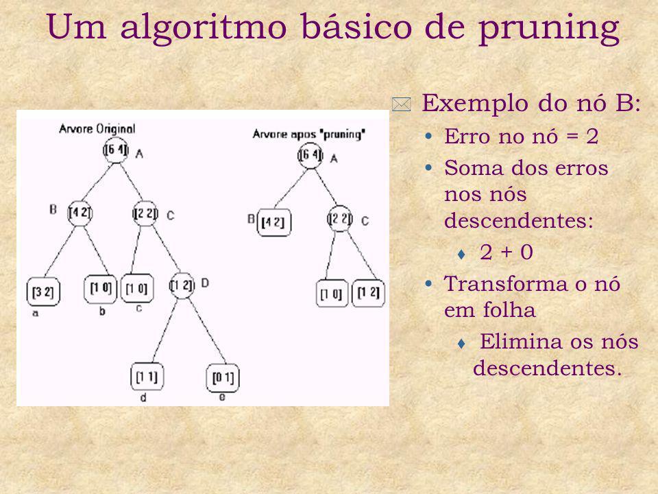 Exemplo do nó B: Erro no nó = 2 Soma dos erros nos nós descendentes: t 2 + 0 Transforma o nó em folha t Elimina os nós descendentes. Um algoritmo bási
