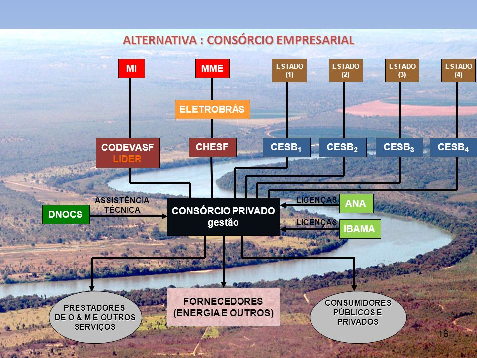 16 ALTERNATIVA : CONSÓRCIO EMPRESARIAL MME ELETROBRÁS CHESF CONSÓRCIO PRIVADO gestão FORNECEDORES (ENERGIA E OUTROS) MI ESTADO (1) ESTADO (2) ESTADO (