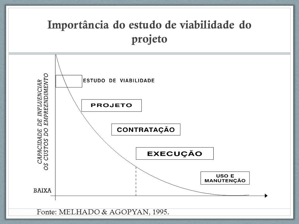 Importância do estudo de viabilidade do projeto Fonte: MELHADO & AGOPYAN, 1995.