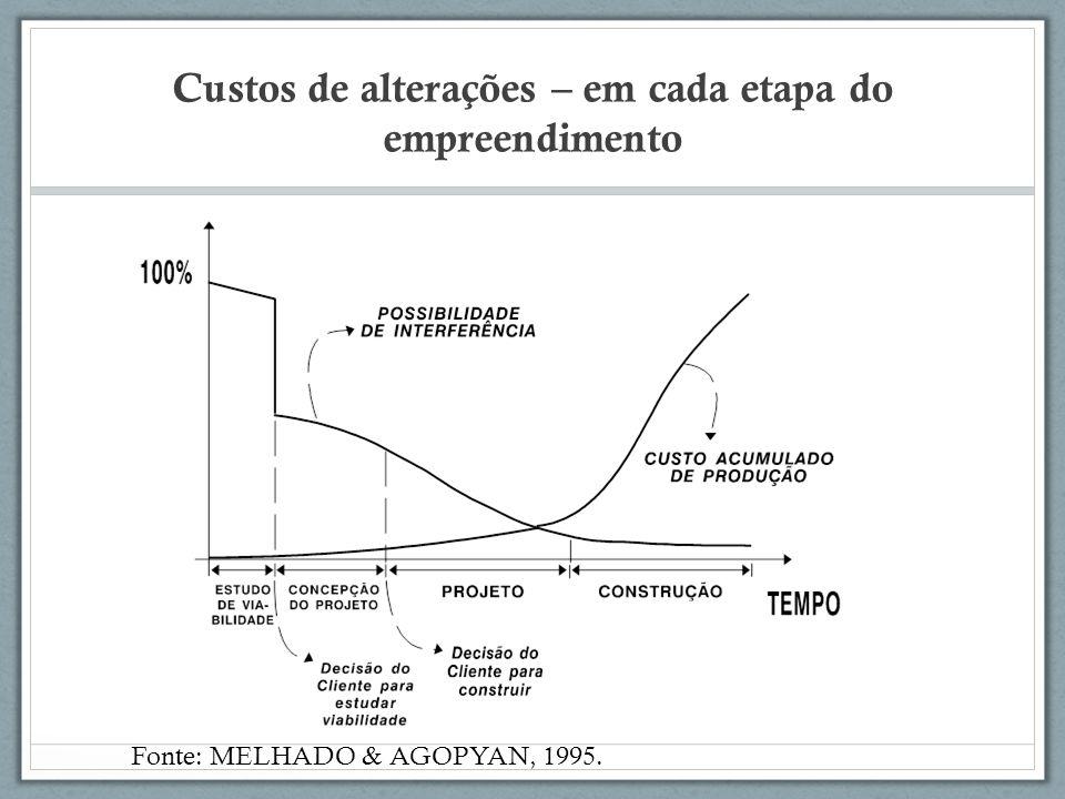 Custos de alterações – em cada etapa do empreendimento Fonte: MELHADO & AGOPYAN, 1995.