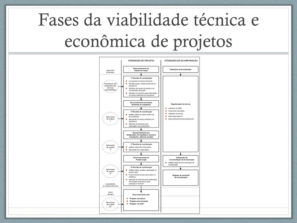 Fases da viabilidade técnica e econômica de projetos