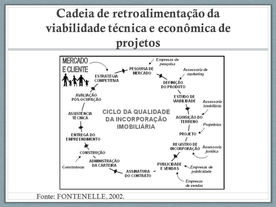 Cadeia de retroalimentação da viabilidade técnica e econômica de projetos Fonte: FONTENELLE, 2002.