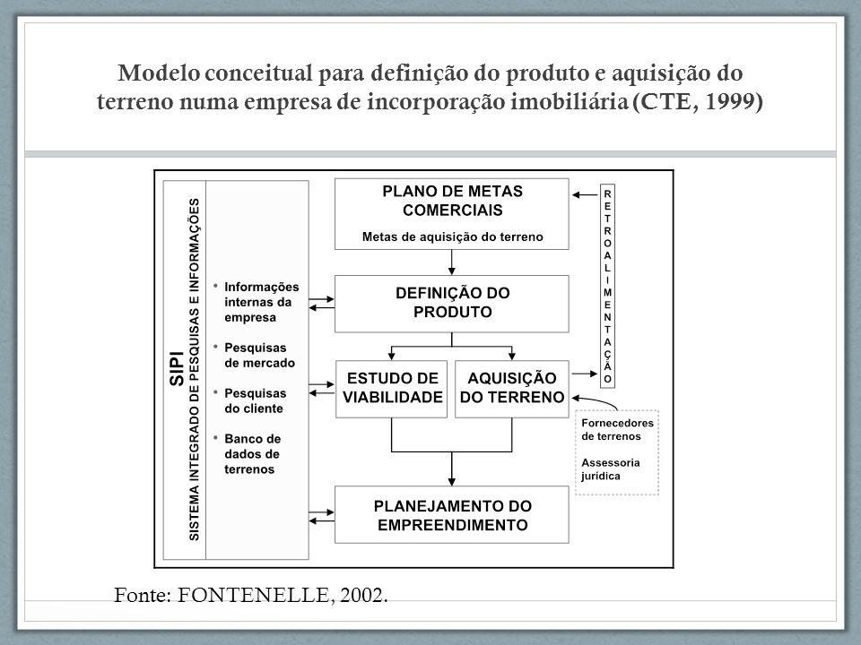 Modelo conceitual para definição do produto e aquisição do terreno numa empresa de incorporação imobiliária (CTE, 1999) Fonte: FONTENELLE, 2002.