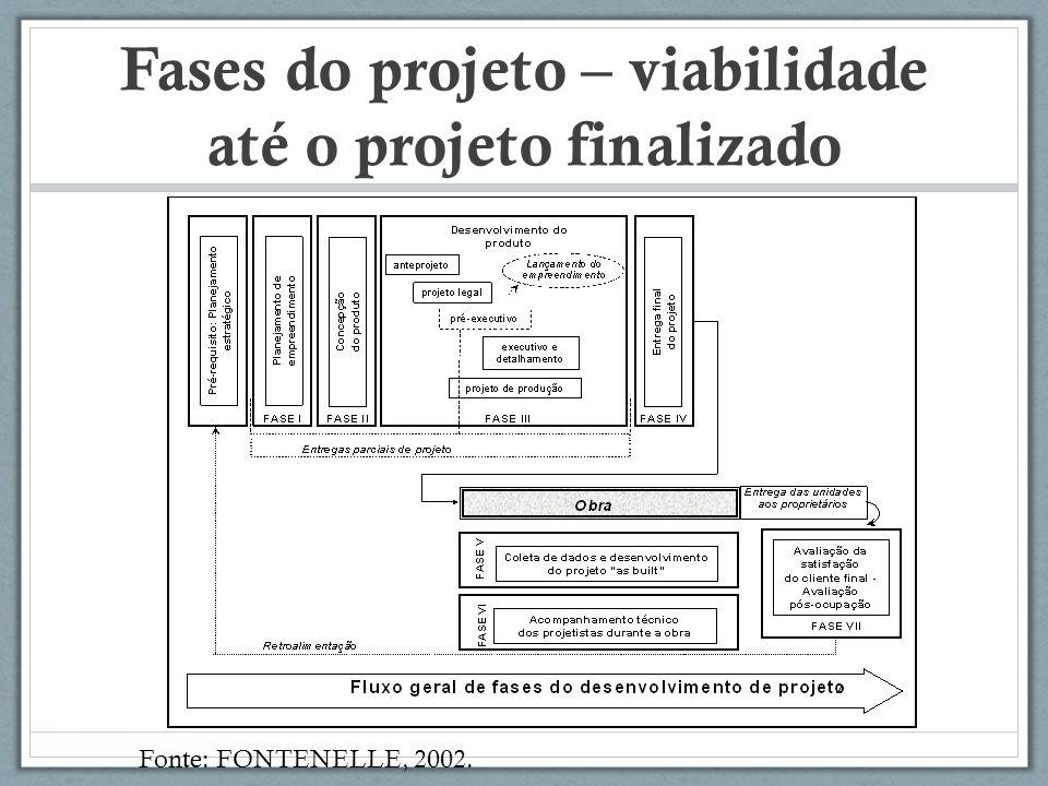 Fases do projeto – viabilidade até o projeto finalizado Fonte: FONTENELLE, 2002.