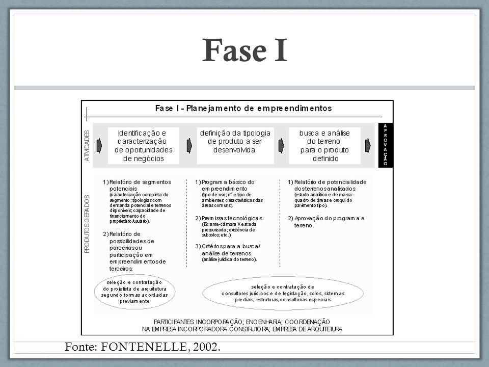 Fase I Fonte: FONTENELLE, 2002.