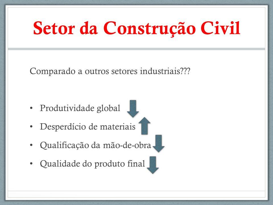 Setor da Construção Civil Comparado a outros setores industriais??? Produtividade global Desperdício de materiais Qualificação da mão-de-obra Qualidad