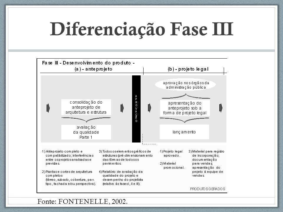 Diferenciação Fase III Fonte: FONTENELLE, 2002.