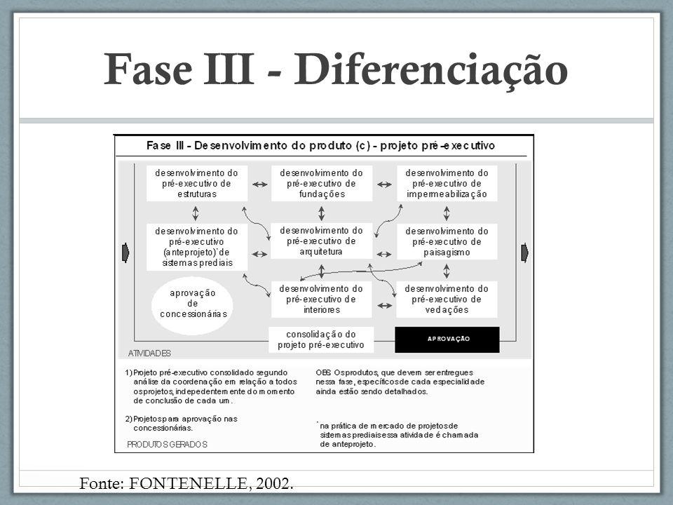 Fase III - Diferenciação Fonte: FONTENELLE, 2002.