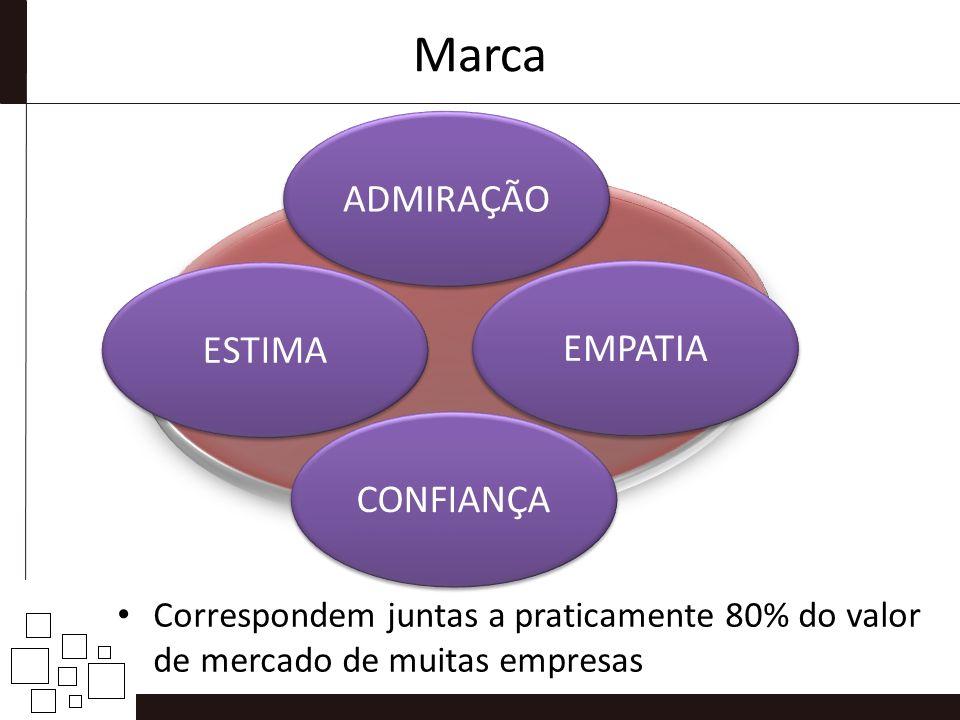 Marca Correspondem juntas a praticamente 80% do valor de mercado de muitas empresas CONFIANÇA ESTIMA EMPATIA ADMIRAÇÃO