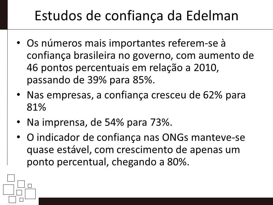 Estudos de confiança da Edelman Os números mais importantes referem-se à confiança brasileira no governo, com aumento de 46 pontos percentuais em rela
